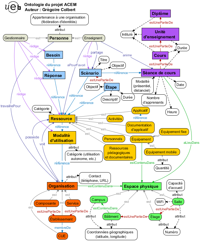 Concept map of my project